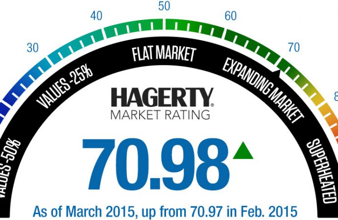 Hagerty Market Rating indicates a cooling trend