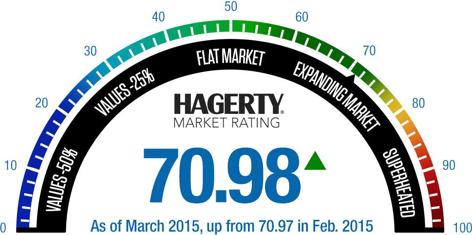 March Hagerty Market Rating Gauge