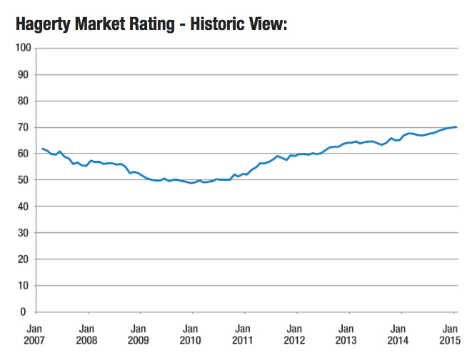 Hagerty Market Rating_Jan 15_Chart 2007-2015