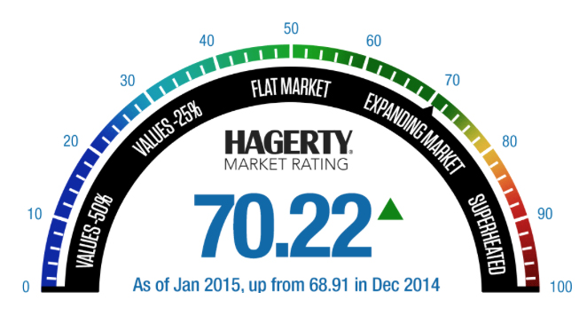 Hagerty's new classic car market index reads 70.22 on 100-point scale —- 'expanding but not overheated'