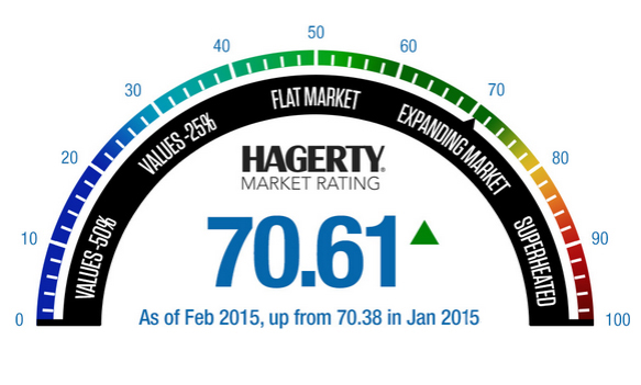 January auctions push needle up from 70.22 | Hagerty illustration