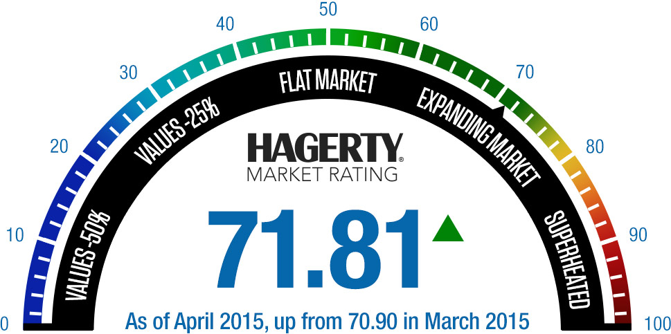Hagerty Market Rating Gauge - April