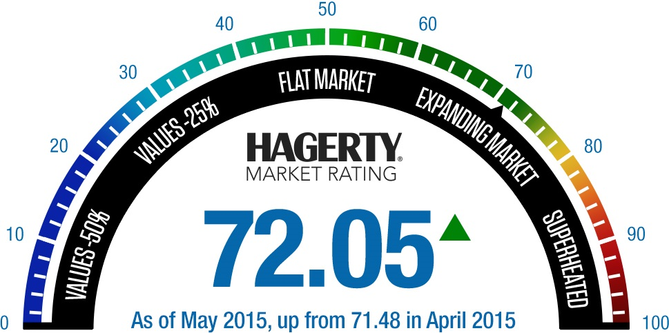 May 2015-Hagerty Market Rating