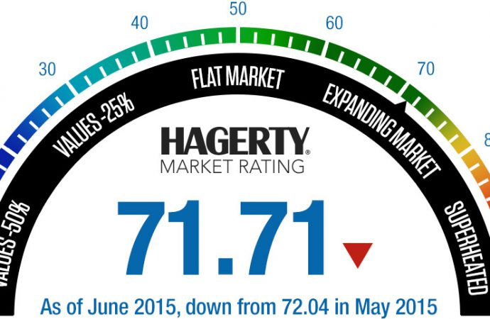 Hagerty Market Rating in June swoon