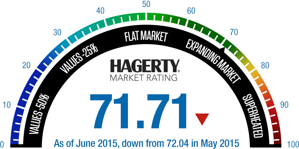 Hagerty Market Rating-june2015