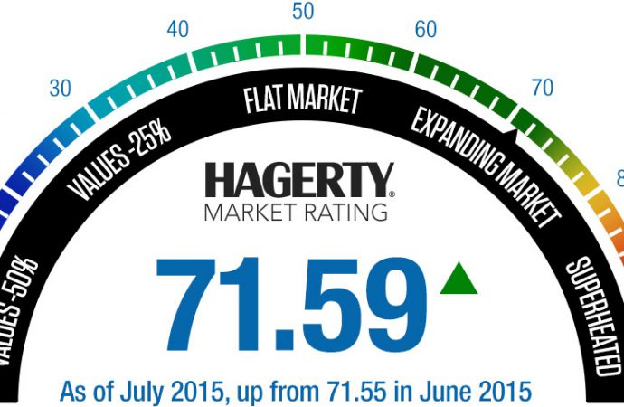 Hagerty reports slight increase in classic car market rating