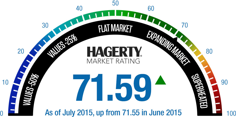 July-Hagerty-Market-Rating