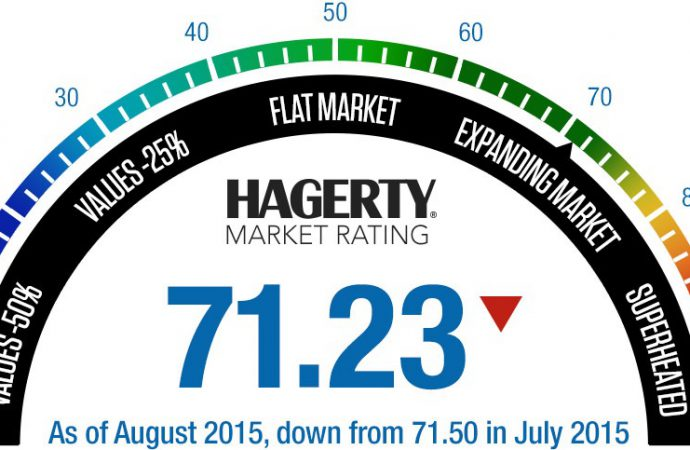 Hagerty sees return to 'more sustainable growth rates' in classic car marketplace