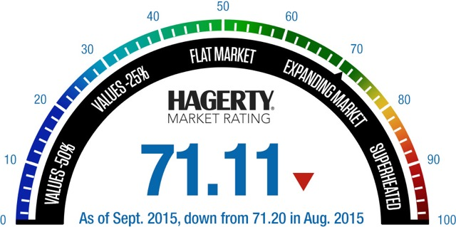 Collector marketplace down fourth consecutive month: Hagerty
