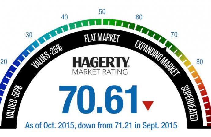 Collector marketplace down fifth consecutive month: Hagerty