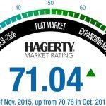 Market-Rating-Gauge_November