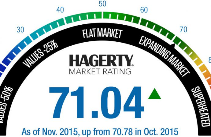 Hagerty rating climbs for first time in six months