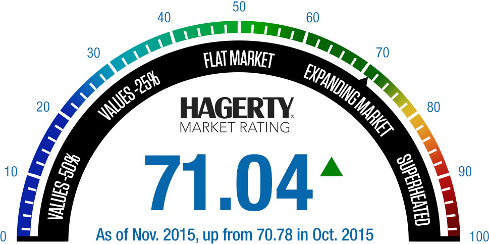 Market-Rating-Gauge_November