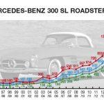 Mercedes-Benz 300 SL Roadster_034d