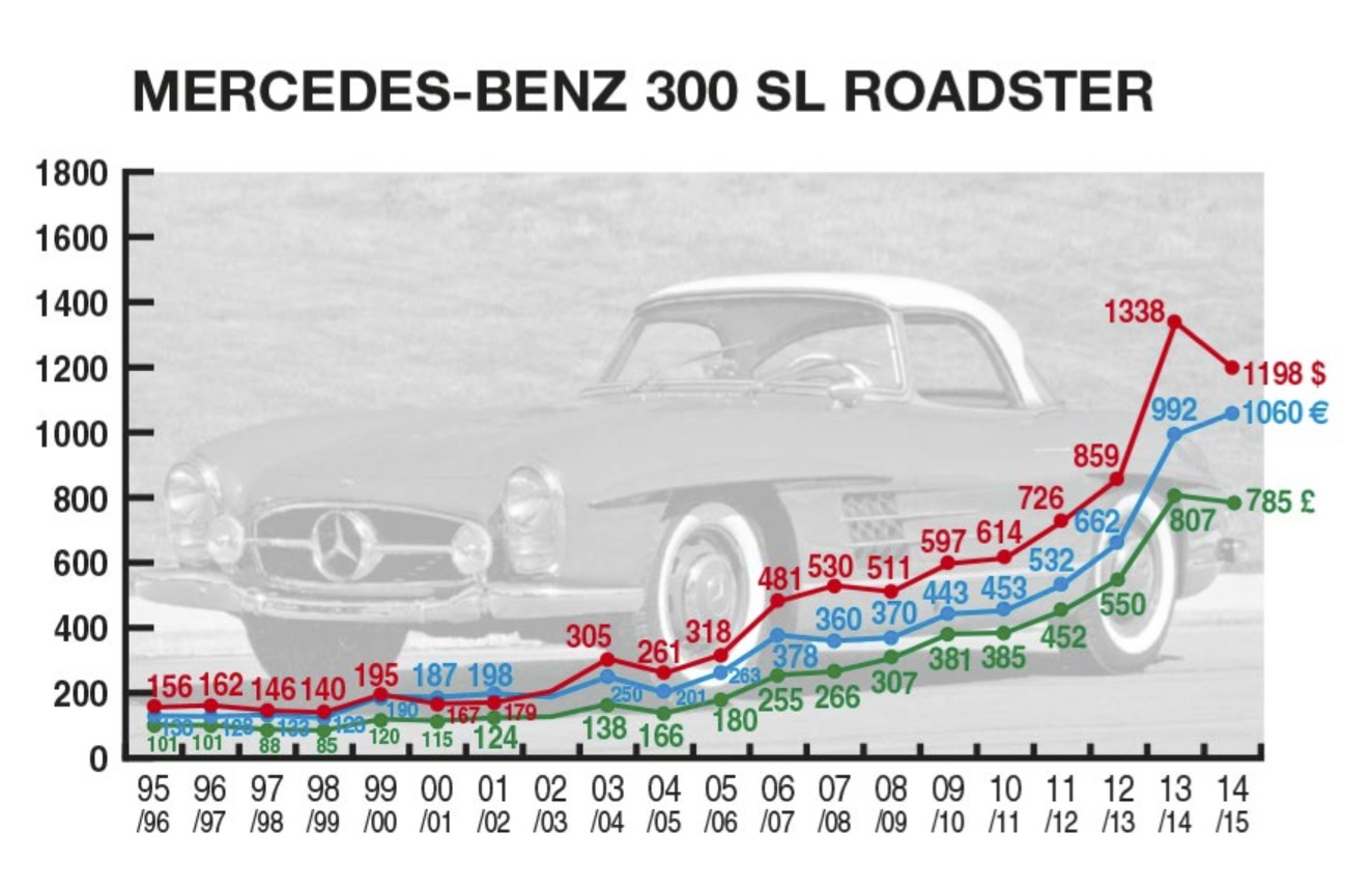 Mercedes-Benz 300 SL Roadster_034d