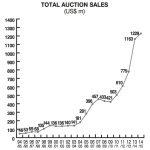 TOTAL AUCTION SALES USD