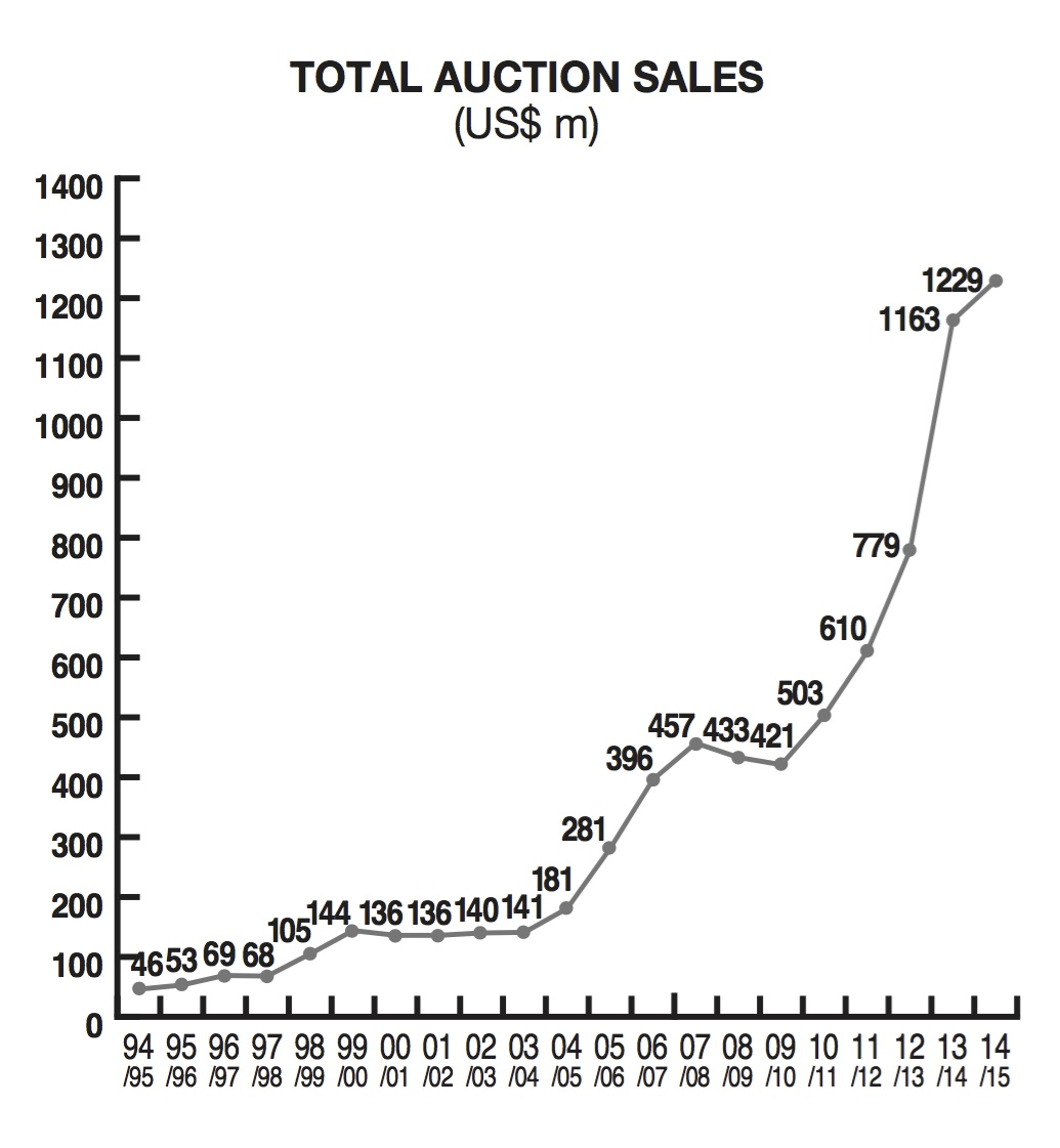 TOTAL AUCTION SALES USD