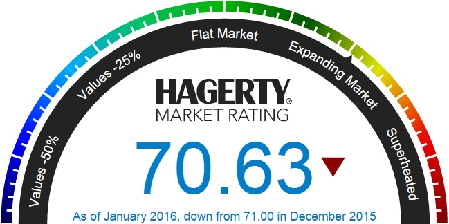 Hagerty market index slips yet again