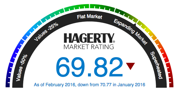 Hagerty monthly marketplace rating takes big tumble