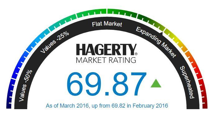 Hagerty Market Rating does slight rebound