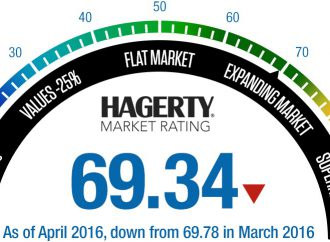 Hagerty monthly index shows pre-1960s cars in decline