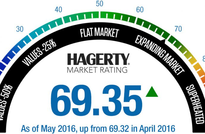 Hagerty monthly rating up, though barely