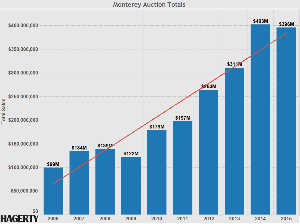 Monterey Auction Totals - 2006-2015 w Trendline