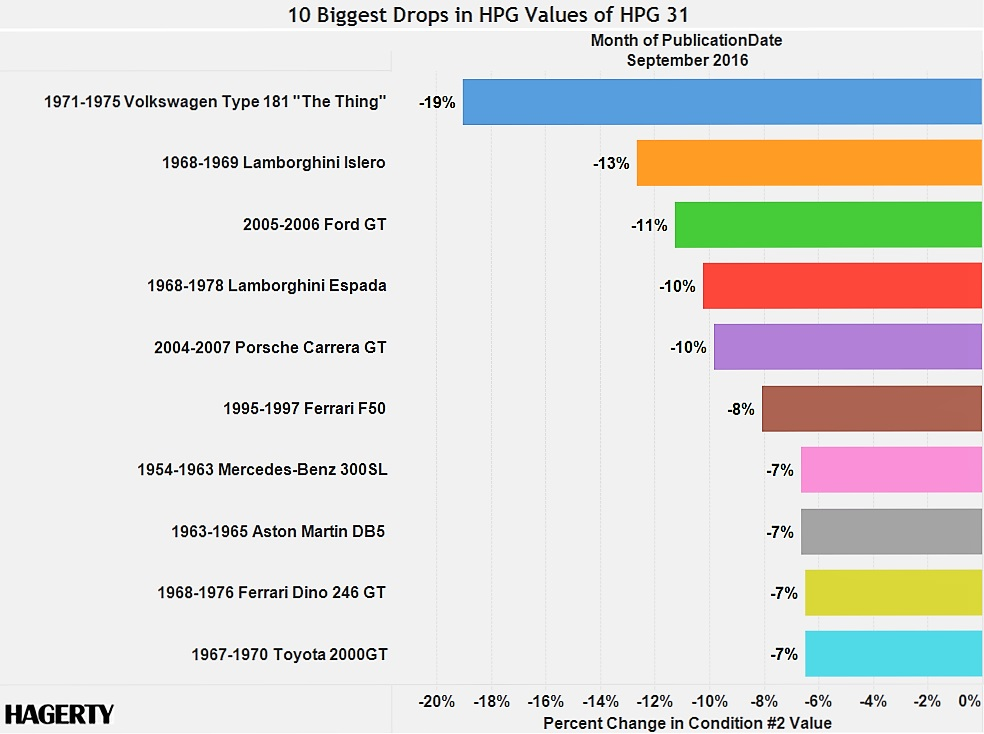 Hagerty chart shows biggest losers in classic car depreciation ...