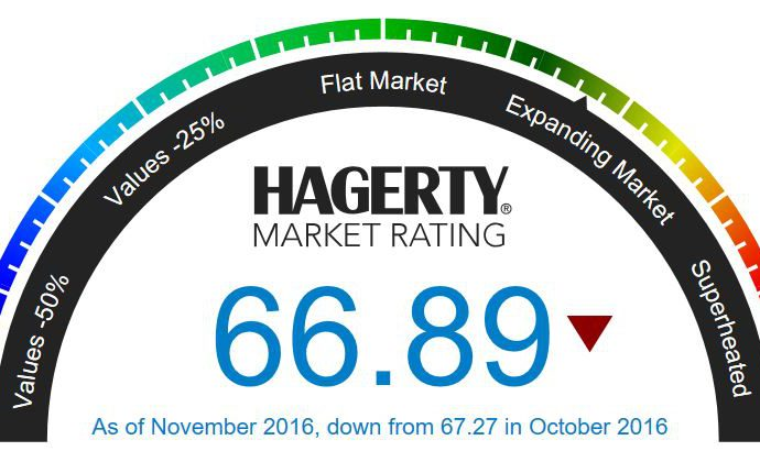 Marketplace declines for fourth month in row, says Hagerty
