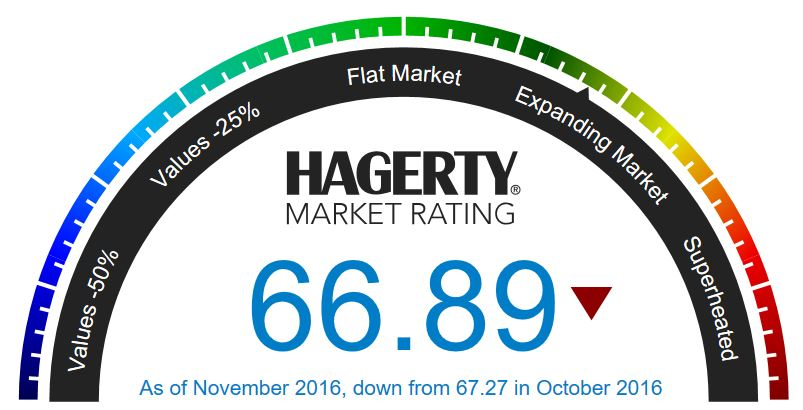 november-hagerty-market-rating