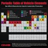 It's elemental: Automotive Periodic Table