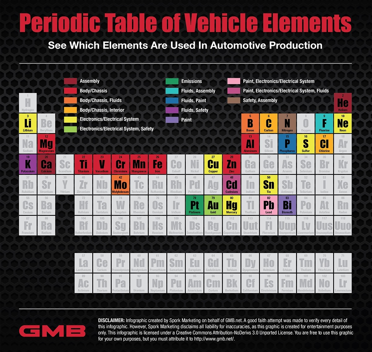 It's elemental: Automotive Periodic Table | ClassicCars.com Journal