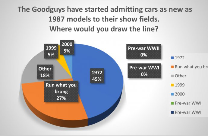 Poll results: Newer cars are not classics