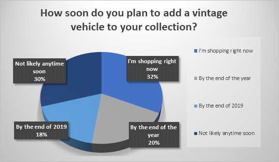 Poll results: Majority shopping for a classic car