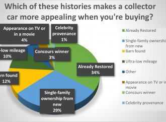 Restored vehicles, those with single-family history are most attractive to buyers