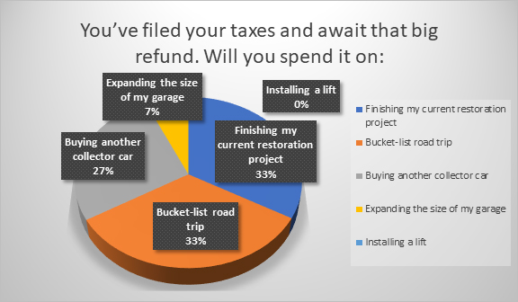 Tax refund goes to current project, road trip or another car