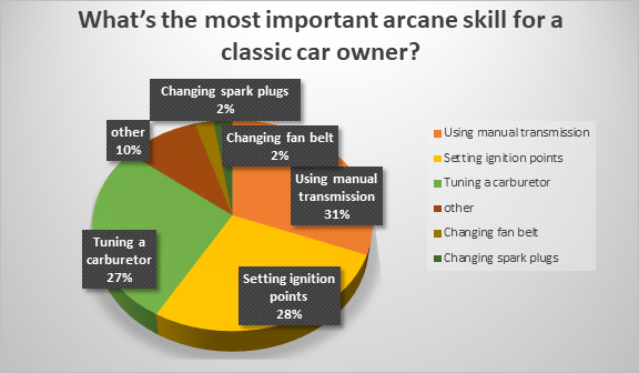 Manipulating a manual is top skill needed by classic car owner