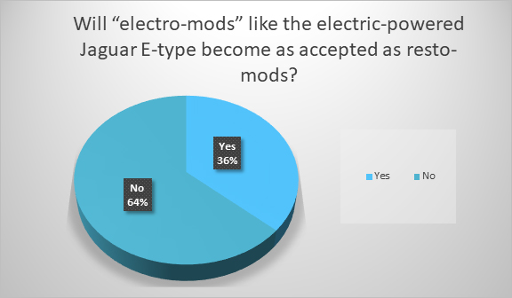 What's the future of 'electro-mods'?