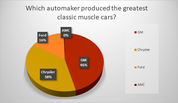 GM's muscle cars voted the best