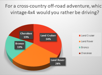Land Cruiser beats Land Rover and domestics in poll