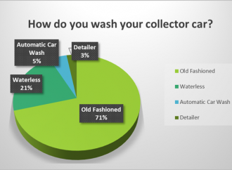 Old-fashioned cleaning for classic cars