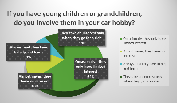 Children show little interest in old cars