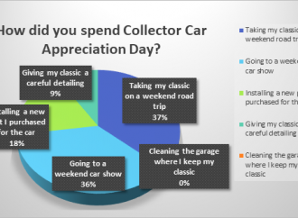 Road trip, car show top answers in our poll