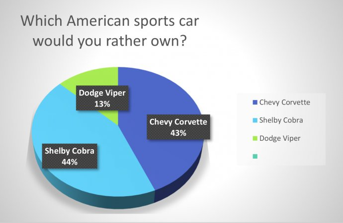 Poll shows Corvette, Cobra are favorites