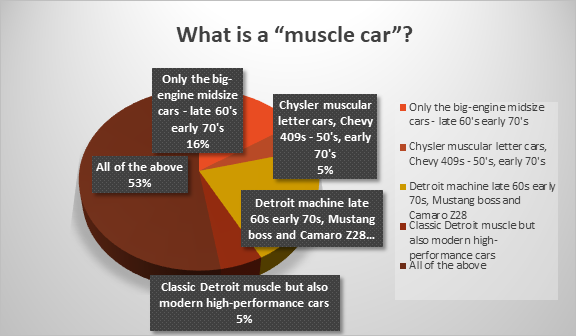 All cars with powerful engines qualify as muscular, according to our poll