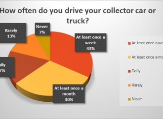 Classic cars are driven frequently by poll respondents