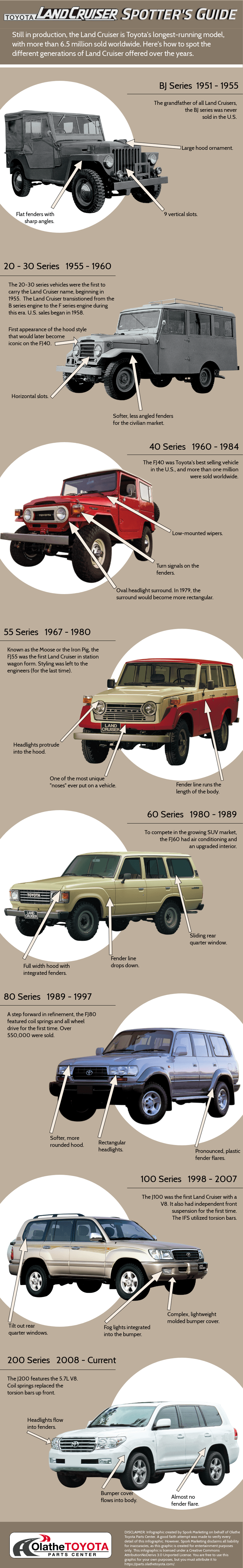 Toyota, Field guide: Through the generations with Toyota's Land Cruiser, ClassicCars.com Journal