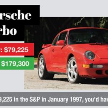 Better investment: Porsche or S&P?