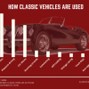 Classic cars account for 2 percent of $44.6 billion aftermarket product sales