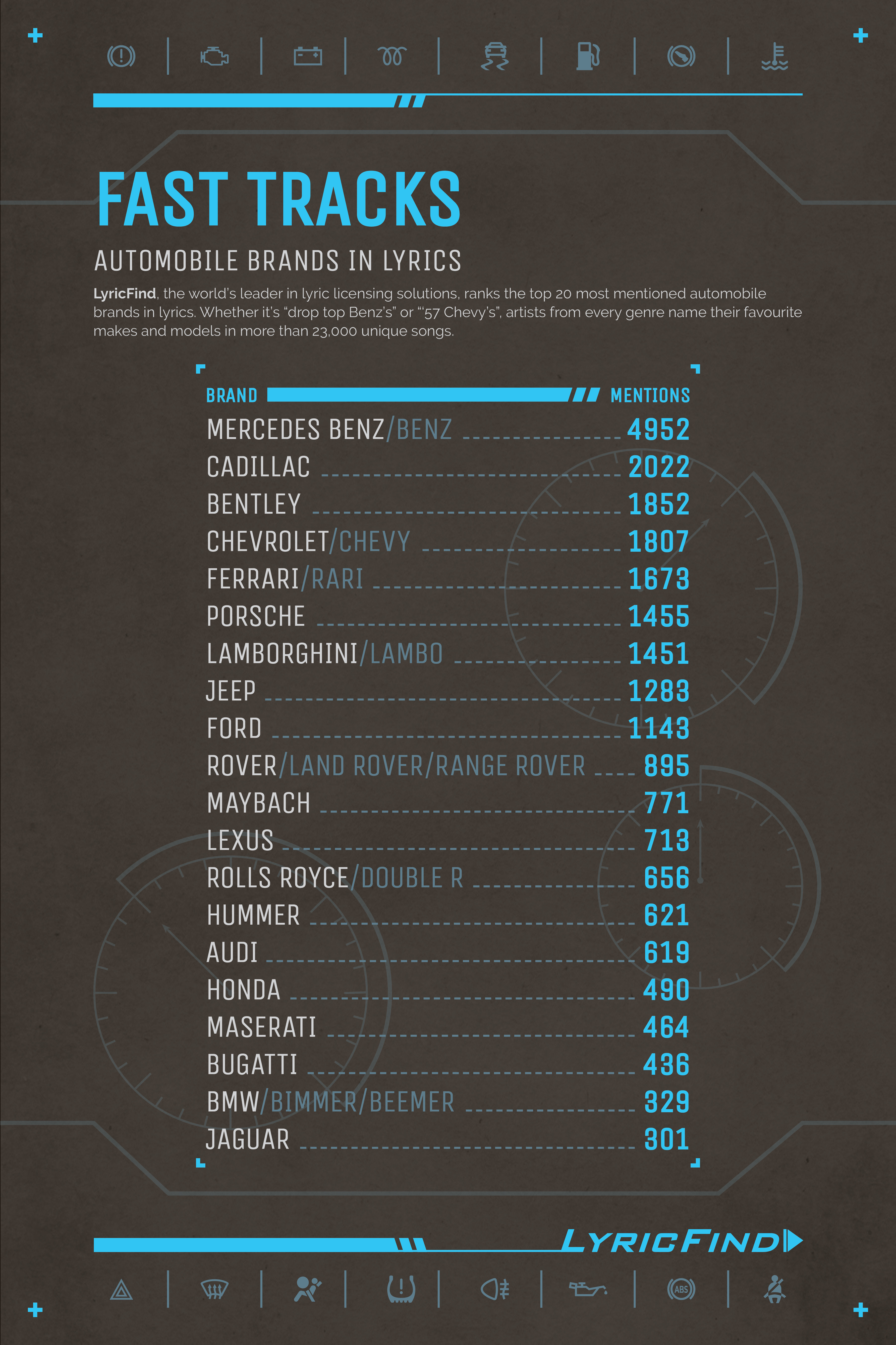 What car brand is mentioned in the most music lyrics?